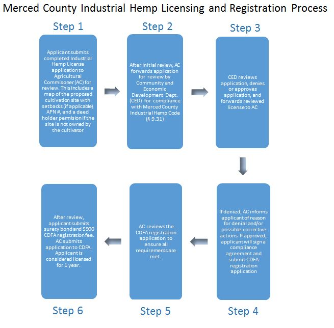 Merced County Industrial Hemp Licensing and Registration Process