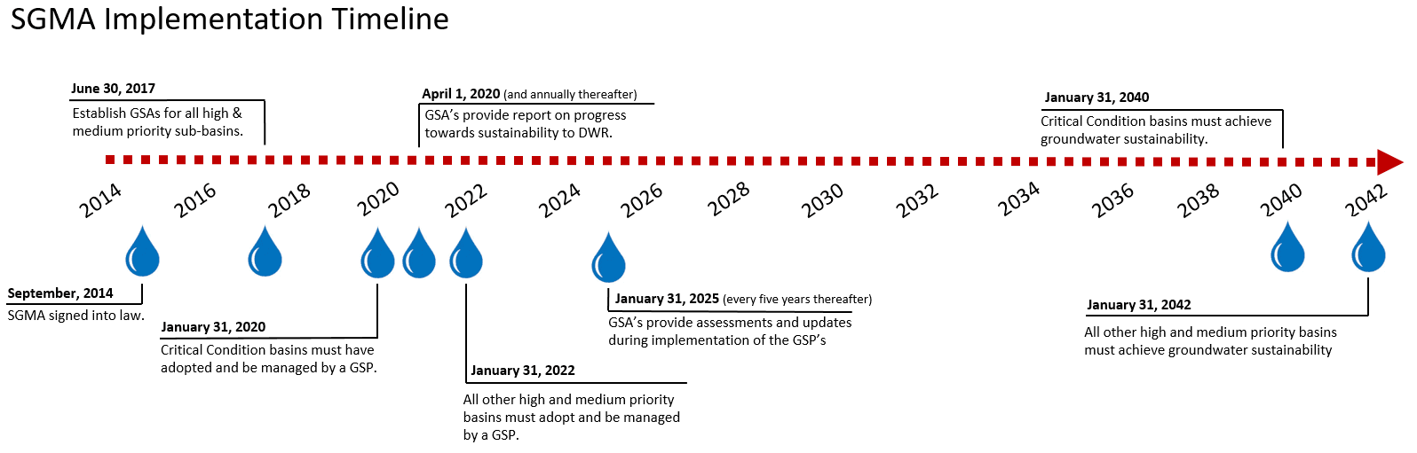 This SGMA implementation timeline illustrates the deadlines required by DWR.