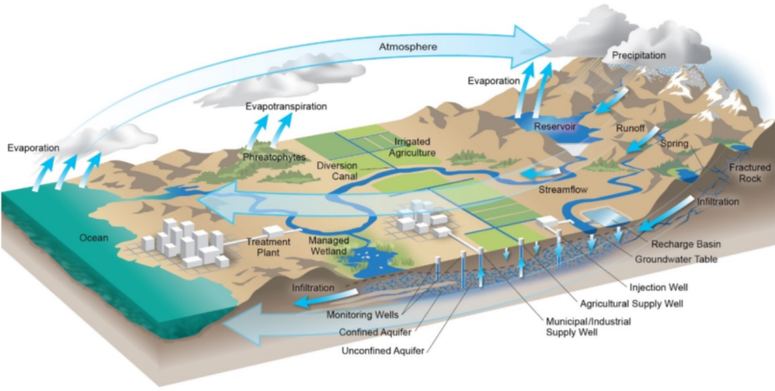 Hydrologic Cycle Opens in new window